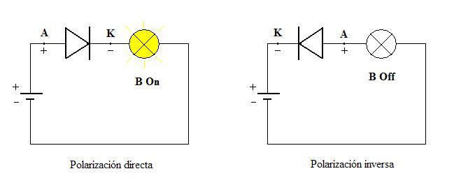 c7afbb51d Comprenderás que resulta imprescindible al montar un diodo saber qué  terminal debe conectarse al positivo y cuál al negativo. En el caso de los  diodos que ...